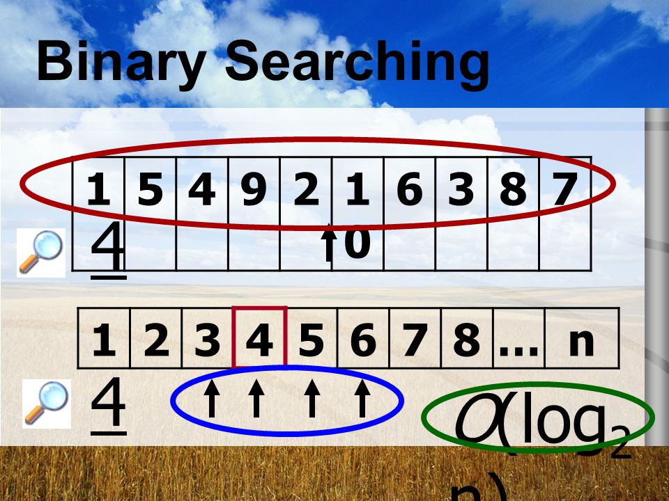 Binary Searching 154921010 6387 12345678…n 4 4 O(log 2 n)
