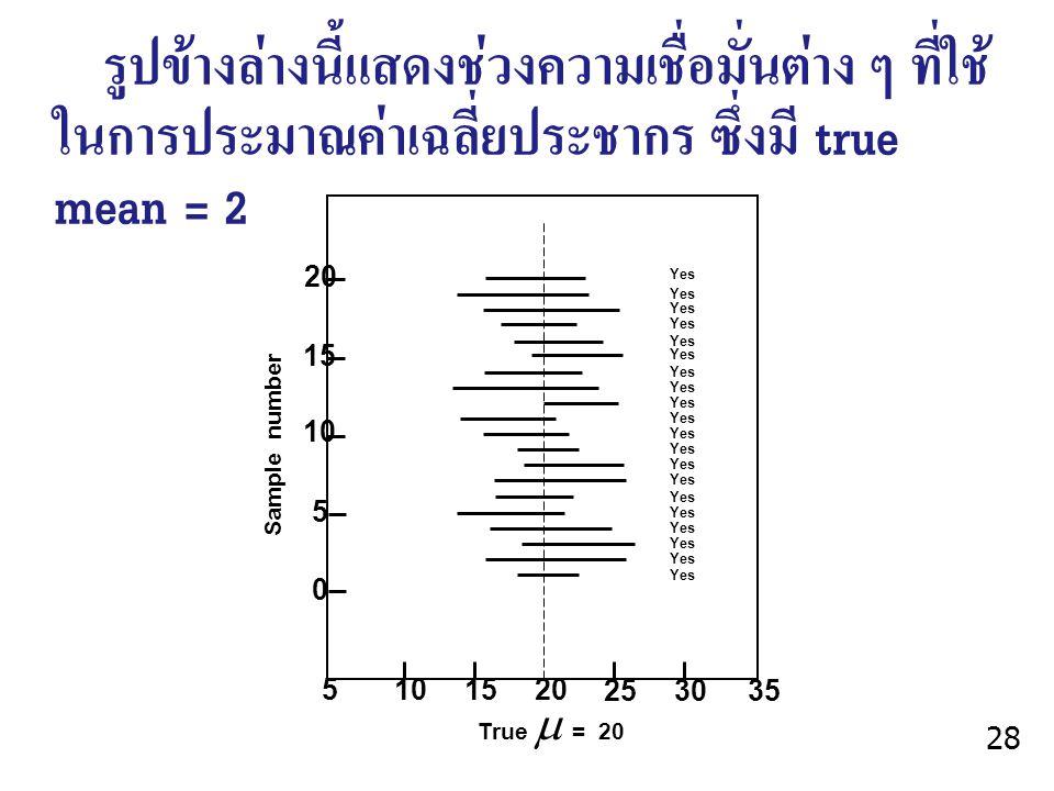 รูปข้างล่างนี้แสดงช่วงความเชื่อมั่นต่าง ๆ ที่ใช้ ในการประมาณค่าเฉลี่ยประชากร ซึ่งมี true mean = 20 10 15 20 5 0 5 1015 20 253035 Yes Sample number Tru
