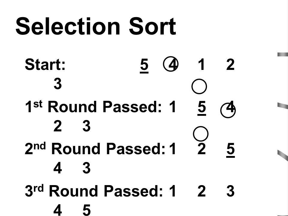 Selection Sort Start:5412 3 1 st Round Passed:154 23 2 nd Round Passed:125 43 3 rd Round Passed:123 45 4 th Round Passed:123 45