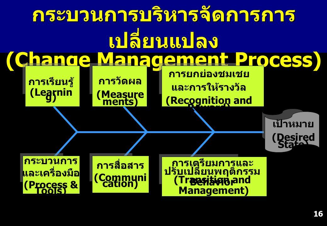 16 กระบวนการบริหารจัดการการ เปลี่ยนแปลง (Change Management Process) กระบวนการ และเครื่องมือ (Process & Tools) การเรียนรู้ (Learnin g) การสื่อสาร (Comm
