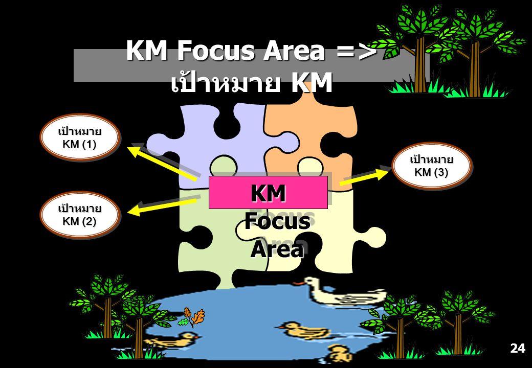 24 KM Focus Area => เป้าหมาย KM KM Focus Area KM Focus Area เป้าหมาย KM (1) เป้าหมาย KM (2) เป้าหมาย KM (3)