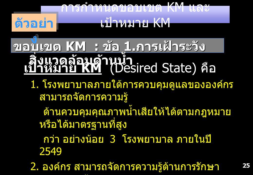 25 ขอบเขต KM : ข้อ 1. การเฝ้าระวัง สิ่งแวดล้อมด้านน้ำ การกำหนดขอบเขต KM และ เป้าหมาย KM ตัวอย่า ง เป้าหมาย KM (Desired State) คือ 1. โรงพยาบาลภายใต้กา