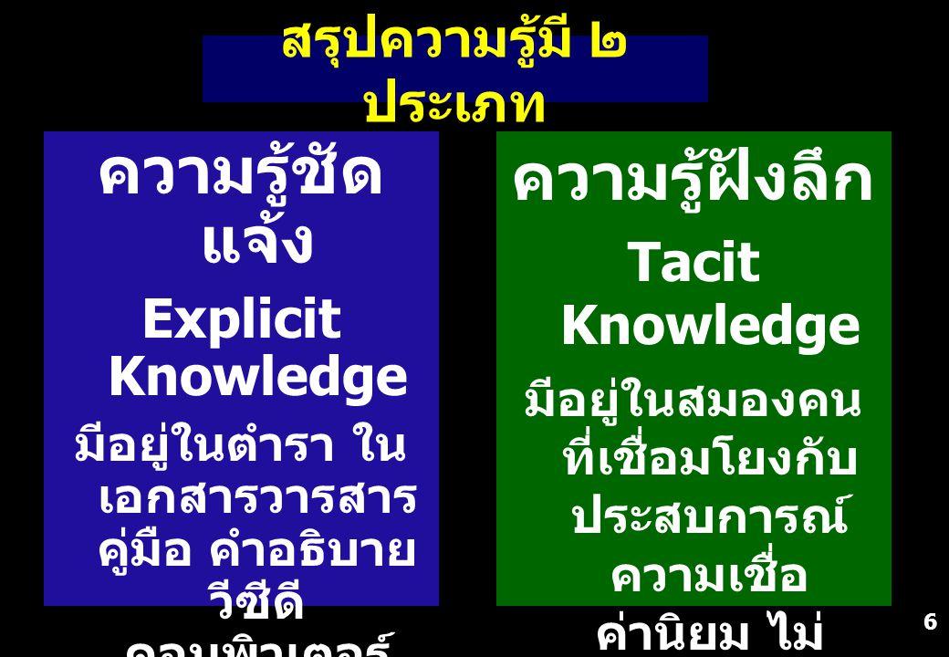 6 สรุปความรู้มี ๒ ประเภท ความรู้ฝังลึก Tacit Knowledge มีอยู่ในสมองคน ที่เชื่อมโยงกับ ประสบการณ์ ความเชื่อ ค่านิยม ไม่ สามารถ ถ่ายทอดออกมา ได้ ทั้งหมด