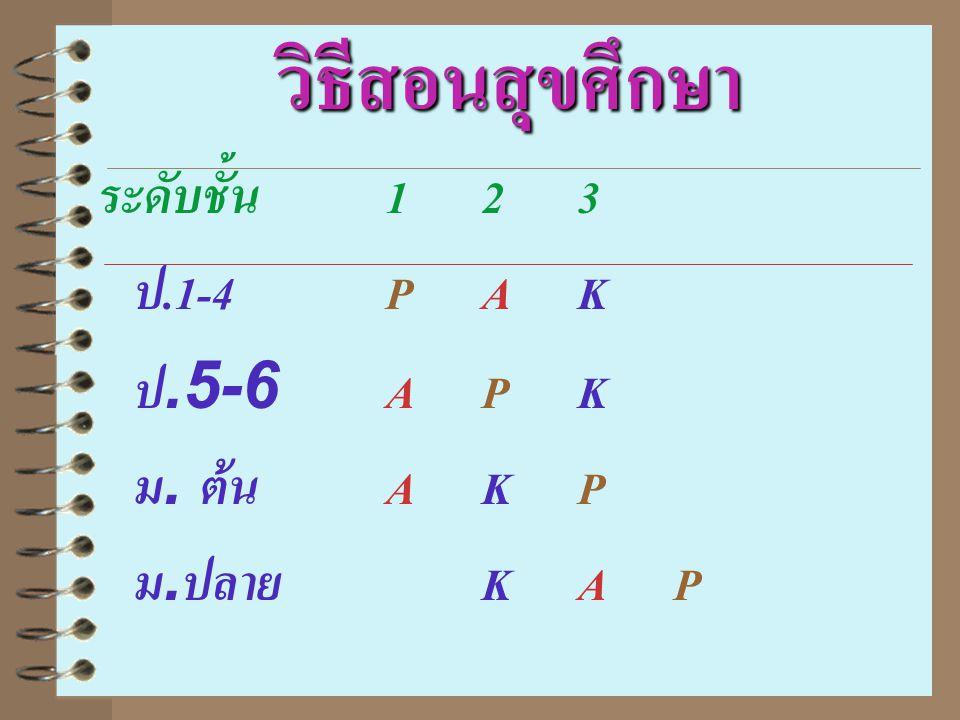 วิธีสอนสุขศึกษา ระดับชั้น123 ป.1-4PAK ป.5-6APK ม. ต้นAKP ม.ปลาย KAP