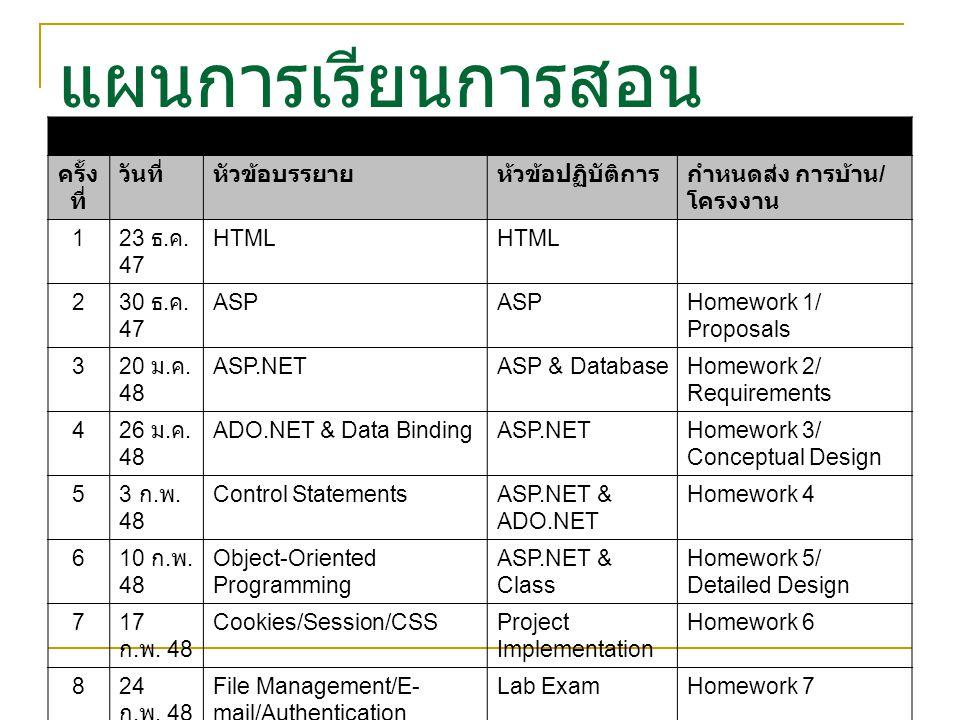 แผนการเรียนการสอน แผนการเรียนการสอนรายสัปดาห์ ครั้ง ที่ วันที่หัวข้อบรรยายห้วข้อปฏิบัติการกำหนดส่ง การบ้าน / โครงงาน 1 23 ธ. ค. 47 HTML 2 30 ธ. ค. 47