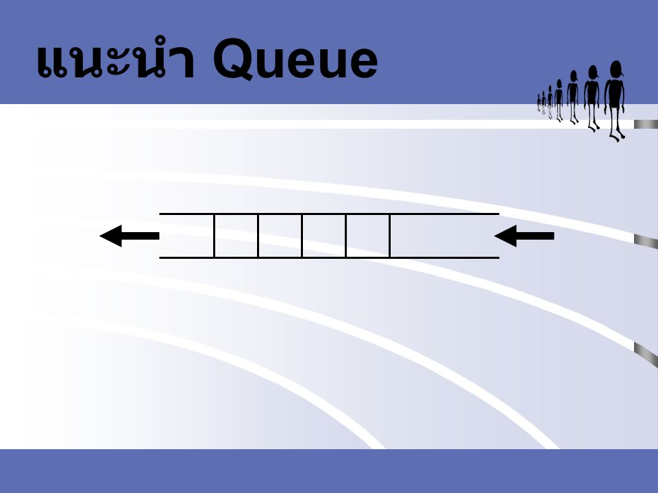 ขบวนการพื้นฐานที่ทำ กับคิว ตัวอย่าง enqueue(Q, e) Q[R] = e FR Q0 1 2 3 xe