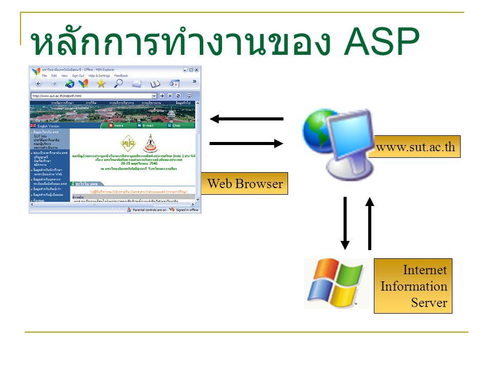 Internet Information Server Web Browser หลักการทำงานของ ASP www.sut.ac.th