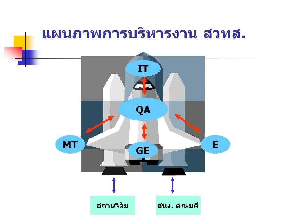 แผนภาพการบริหารงาน สวทส. QA IT MTE GE สถานวิจัยสนง. คณบดี