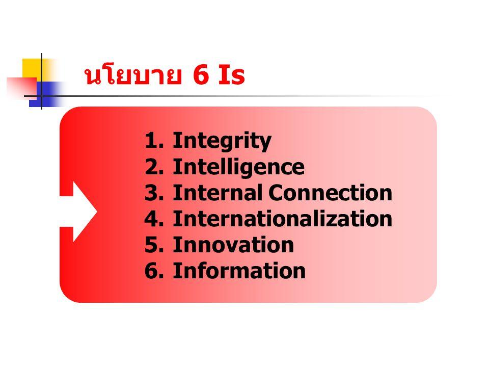 Integrity ความรู้คู่คุณธรรม คุณธรรมประจำรายวิชา การบรรยาย/การอบรมคุณธรรม โครงการช่วยเหลือสังคม ร่วมกิจกรรมเสริมสร้างคุณธรรม นิทรรศการ/จัดบอร์ด เชิดชูคนดี รางวัล/ประกาศนียบัตร
