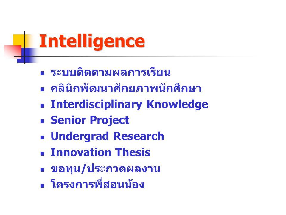 Intelligence ระบบติดตามผลการเรียน คลินิกพัฒนาศักยภาพนักศึกษา Interdisciplinary Knowledge Senior Project Undergrad Research Innovation Thesis ขอทุน/ประ