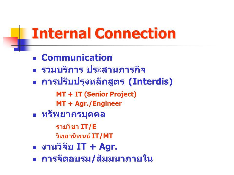 Internal Connection Communication รวมบริการ ประสานภารกิจ การปรับปรุงหลักสูตร (Interdis) MT + IT (Senior Project) MT + Agr./Engineer ทรัพยากรบุคคล รายว