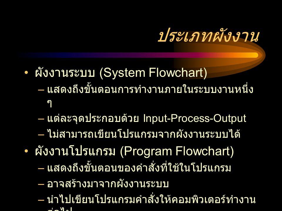 ประเภทผังงาน ผังงานระบบ (System Flowchart) – แสดงถึงขั้นตอนการทำงานภายในระบบงานหนึ่ง ๆ – แต่ละจุดประกอบด้วย Input-Process-Output – ไม่สามารถเขียนโปรแกรมจากผังงานระบบได้ ผังงานโปรแกรม (Program Flowchart) – แสดงถึงขั้นตอนของคำสั่งที่ใช้ในโปรแกรม – อาจสร้างมาจากผังงานระบบ – นำไปเขียนโปรแกรมคำสั่งให้คอมพิวเตอร์ทำงาน ต่อไป