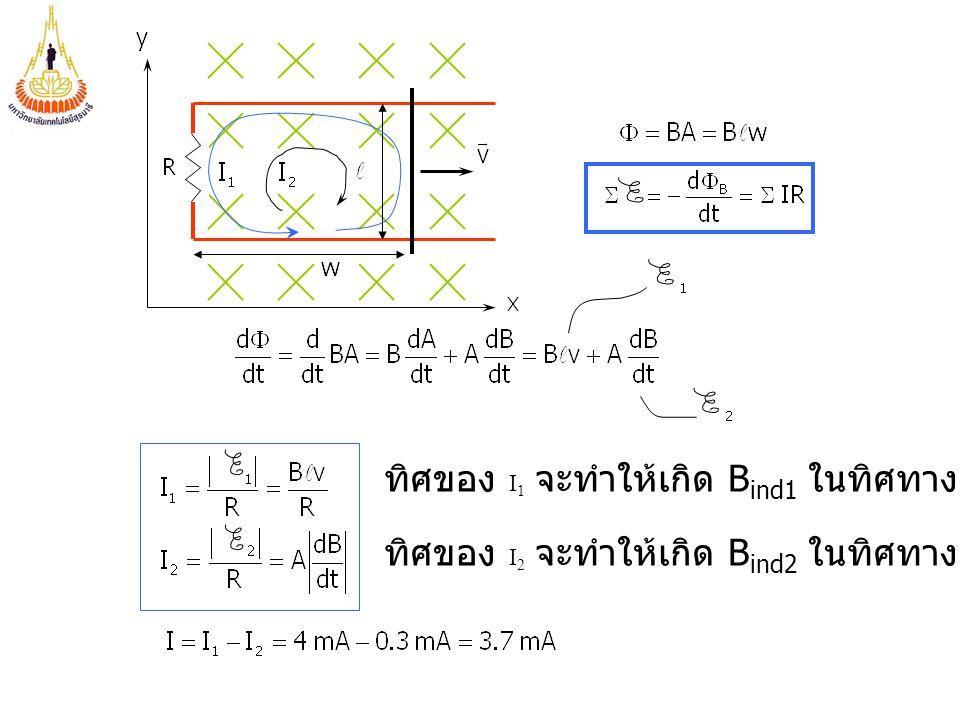 ทิศของ I 1 จะทำให้เกิด B ind1 ในทิศทาง +z ภายในวง ทิศของ I 2 จะทำให้เกิด B ind2 ในทิศทาง -z ภายในวง