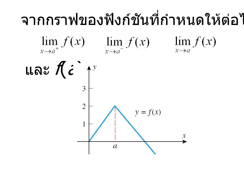 จากกราฟของฟังก์ชันที่กำหนดให้ต่อไปนี้จงหาค่า และ f(a)