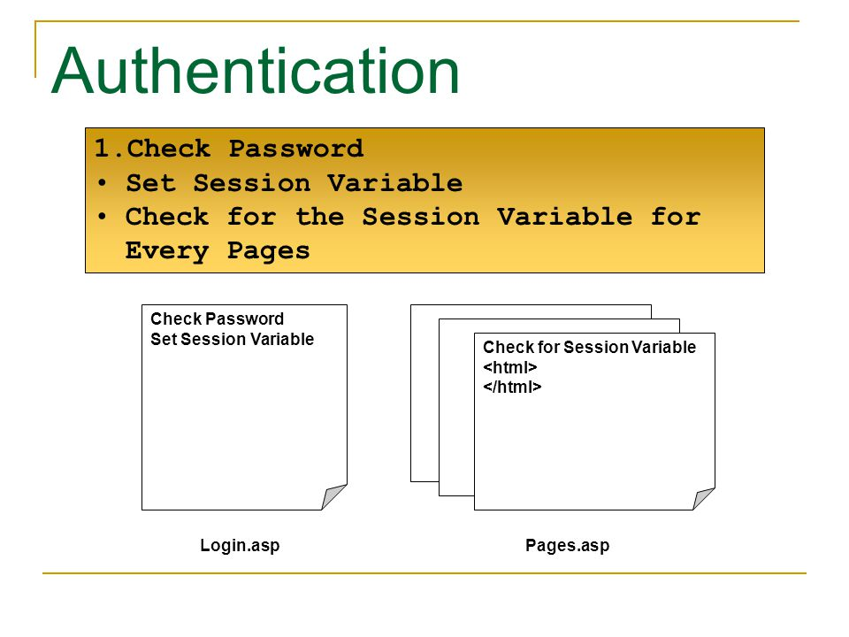 1.Check Password Set Session Variable Check for the Session Variable for Every Pages Check Password Set Session Variable Check for Session Variable Login.aspPages.asp