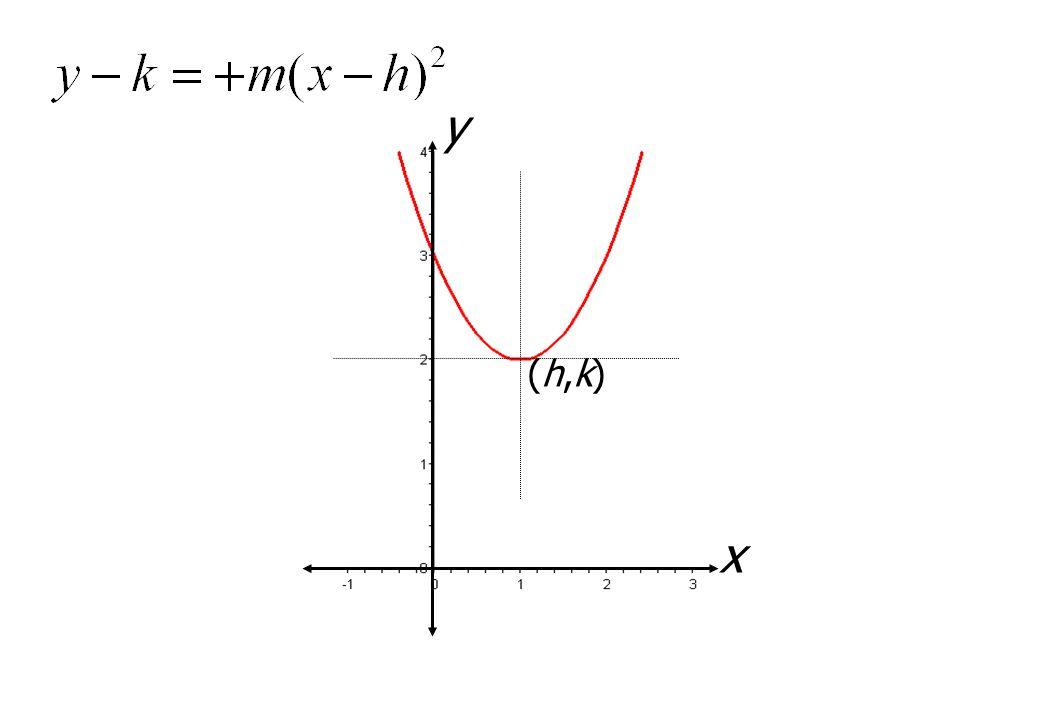x y (h,k)(h,k)