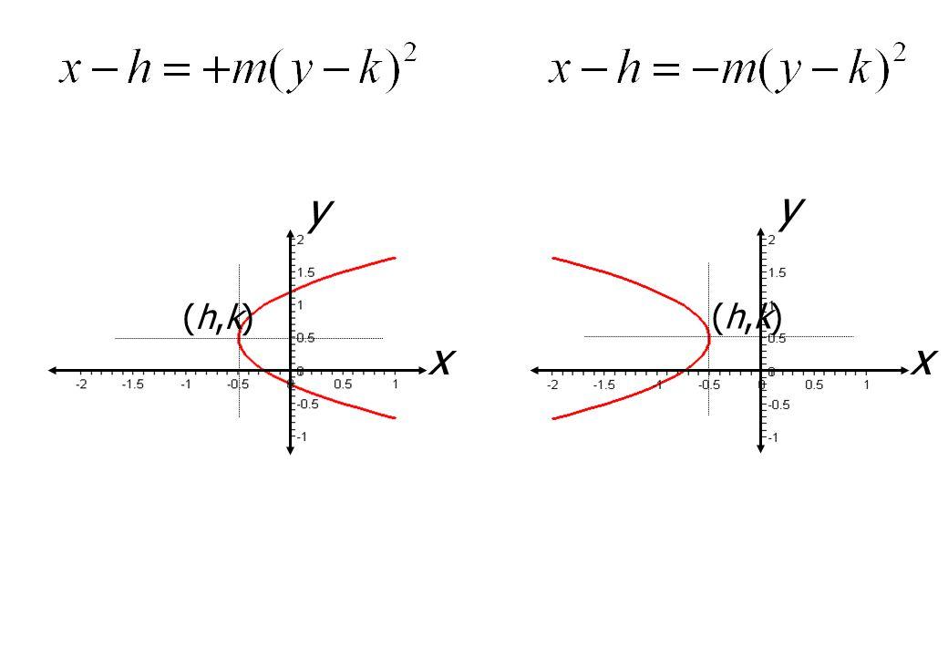 x y x y (h,k)(h,k) (h,k)(h,k)