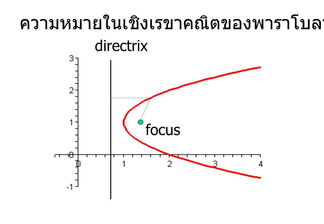 ความหมายในเชิงเรขาคณิตของพาราโบลา focus directrix