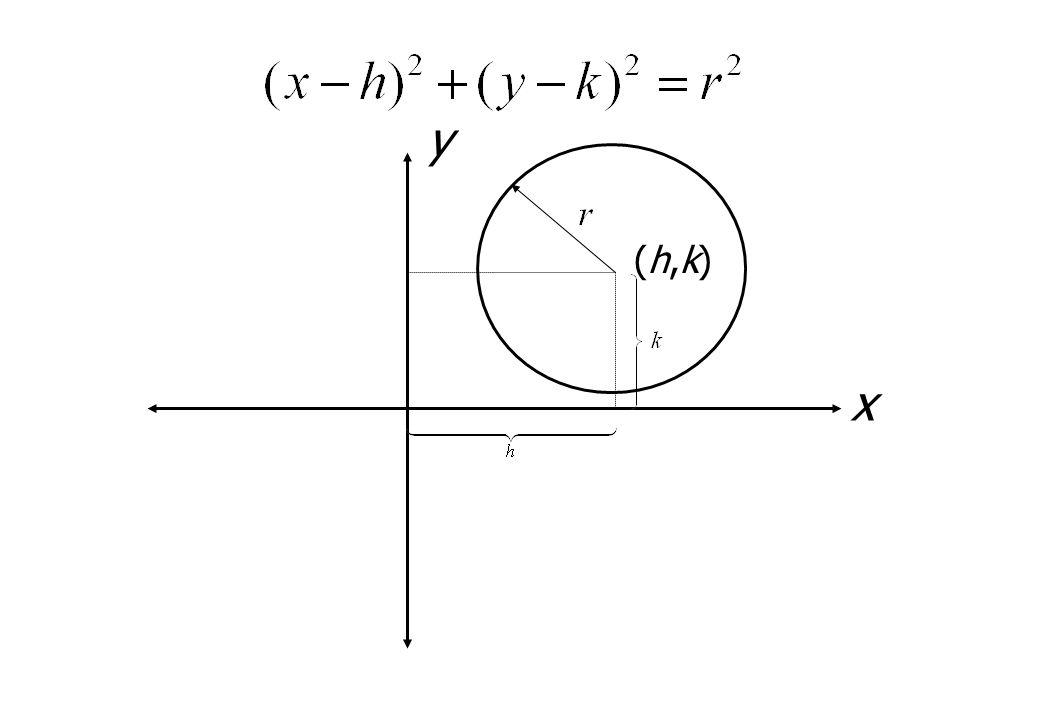 (h,k)(h,k) x y