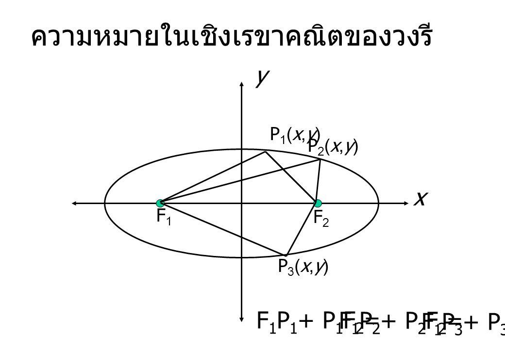ความหมายในเชิงเรขาคณิตของวงรี x y F1F1 F2F2 P1(x,y)P1(x,y) P2(x,y)P2(x,y) P3(x,y)P3(x,y) F 1 P 1 + P 1 F 2 = F 1 P 2 + P 2 F 2 = F 1 P 3 + P 3 F 2