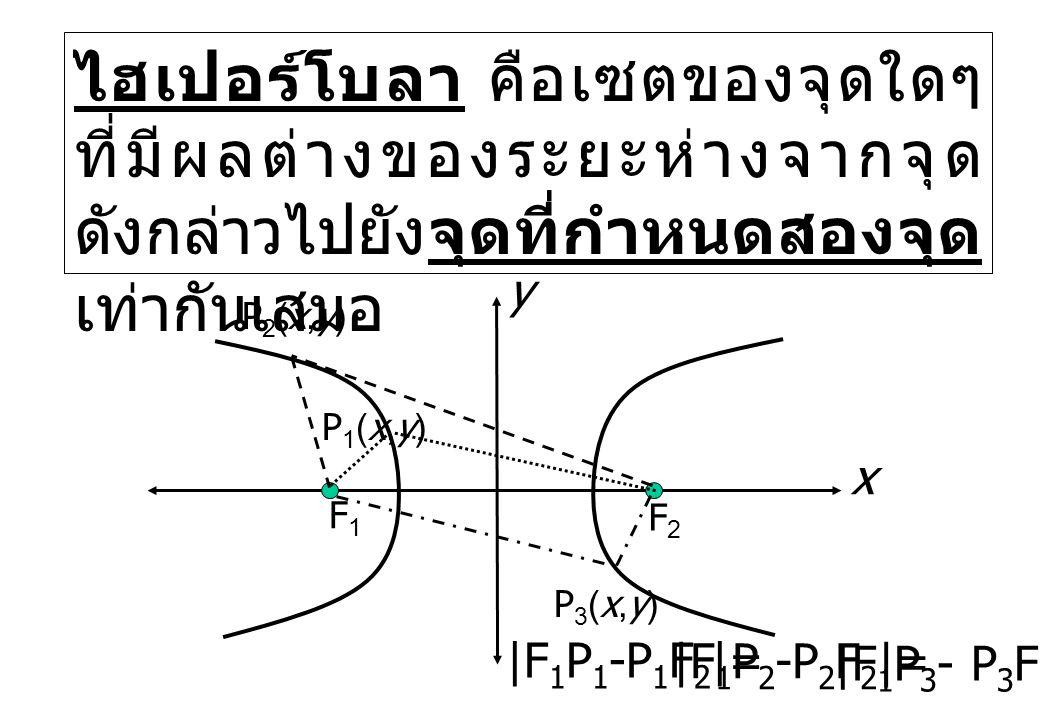 ไฮเปอร์โบลา คือเซตของจุดใดๆ ที่มีผลต่างของระยะห่างจากจุด ดังกล่าวไปยังจุดที่กำหนดสองจุด เท่ากันเสมอ x F1F1 F2F2 P1(x,y)P1(x,y) P3(x,y)P3(x,y) |F 1 P 1