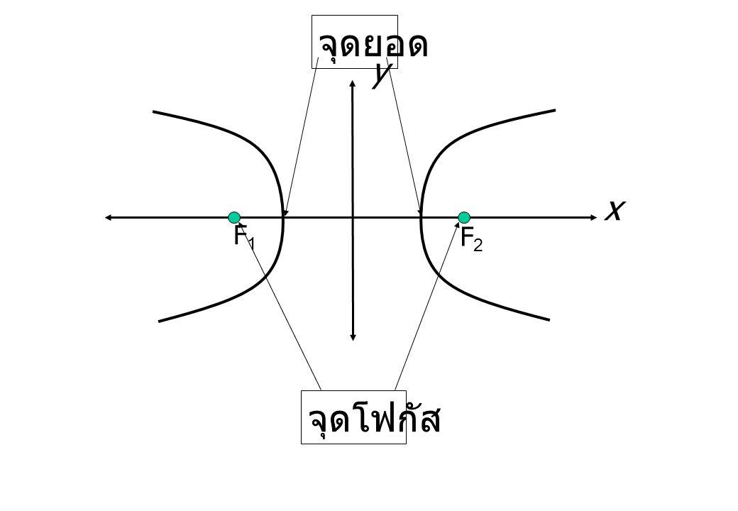 x F1F1 F2F2 จุดโฟกัส y จุดยอด