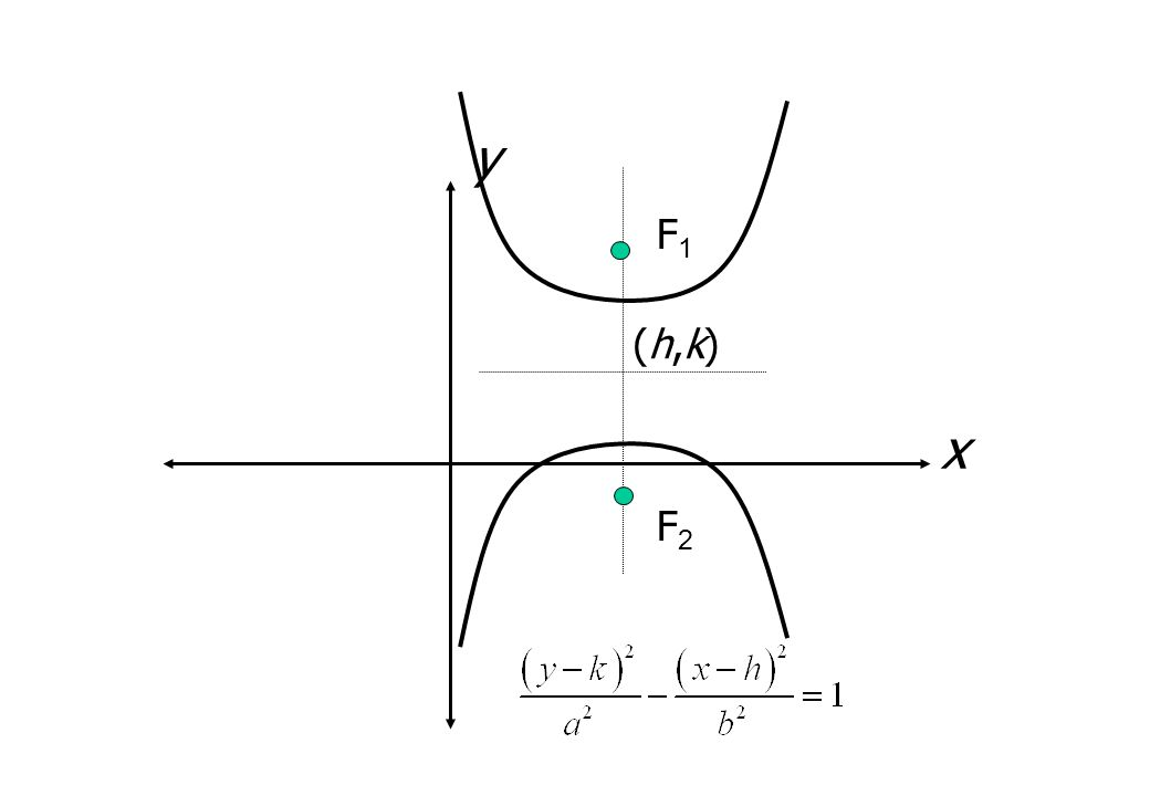 x y (h,k)(h,k) F1F1 F2F2