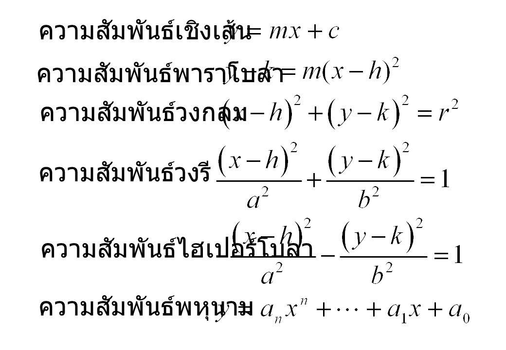 กราฟของความสัมพันธ์ เราสามารถนำความสัมพันธ์มาเขียนเป็นกราฟได้ โดยเบื้องต้น เราจะพิจารณากราฟในพิกัดฉาก หรือ มีอีกชื่อว่าพิกัดคาร์ทีเซียน (Cartesian Coordinates)