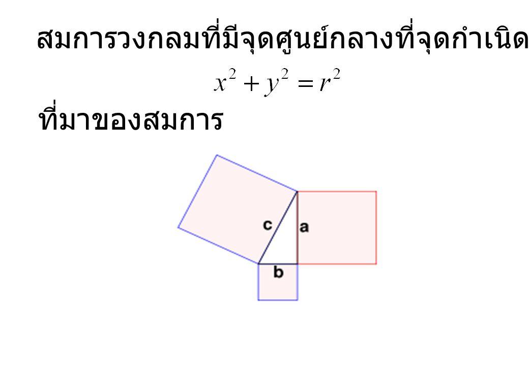 สมการวงกลมที่มีจุดศูนย์กลางที่จุดกำเนิด และมีรัศมี r หน่วย ที่มาของสมการ