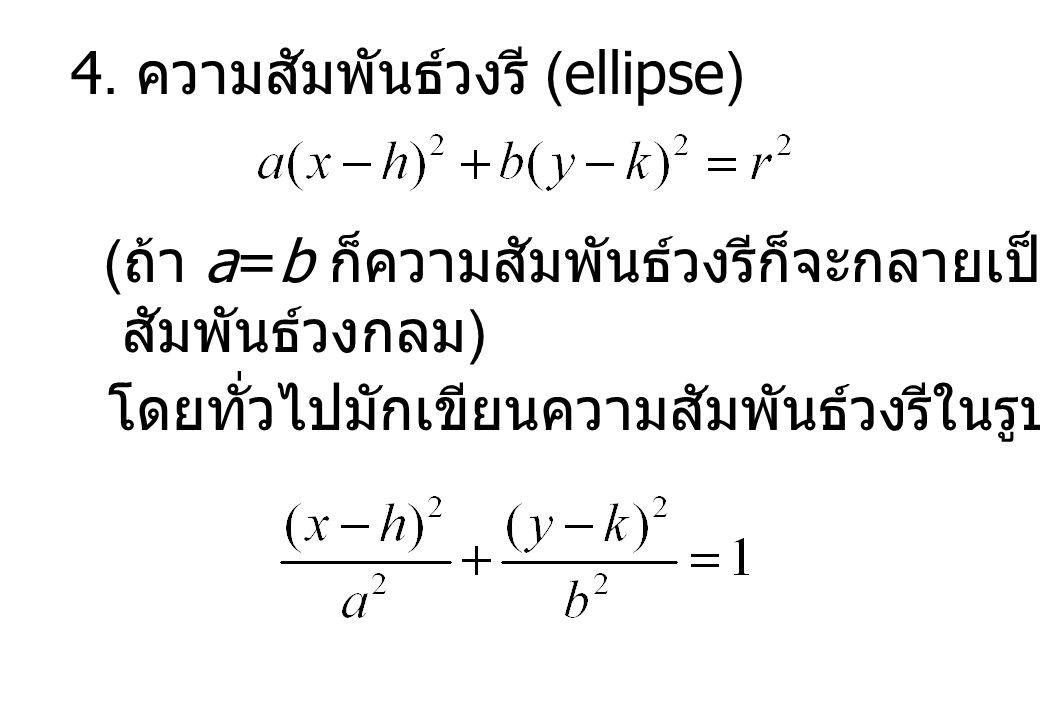 4. ความสัมพันธ์วงรี (ellipse) ( ถ้า a=b ก็ความสัมพันธ์วงรีก็จะกลายเป็นความ สัมพันธ์วงกลม ) โดยทั่วไปมักเขียนความสัมพันธ์วงรีในรูป
