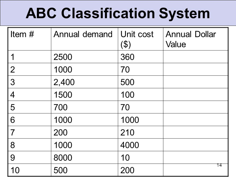 14 ABC Classification System Item #Annual demandUnit cost ($) Annual Dollar Value 12500360 2100070 32,400500 41500100 570070 61000 7200210 810004000 9