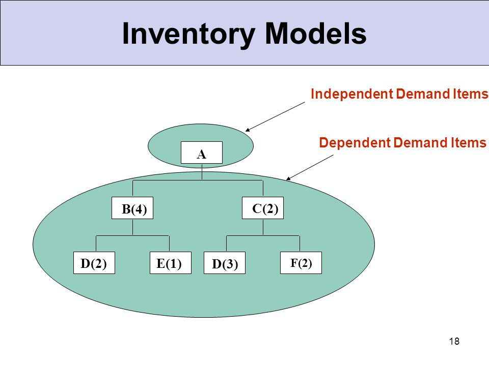 18 Independent Demand Items A B(4) C(2) D(2)E(1) D(3) F(2) Dependent Demand Items Inventory Models