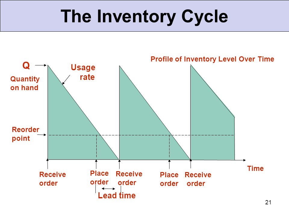 21 The Inventory Cycle Profile of Inventory Level Over Time Quantity on hand Q Receive order Place order Receive order Place order Receive order Lead