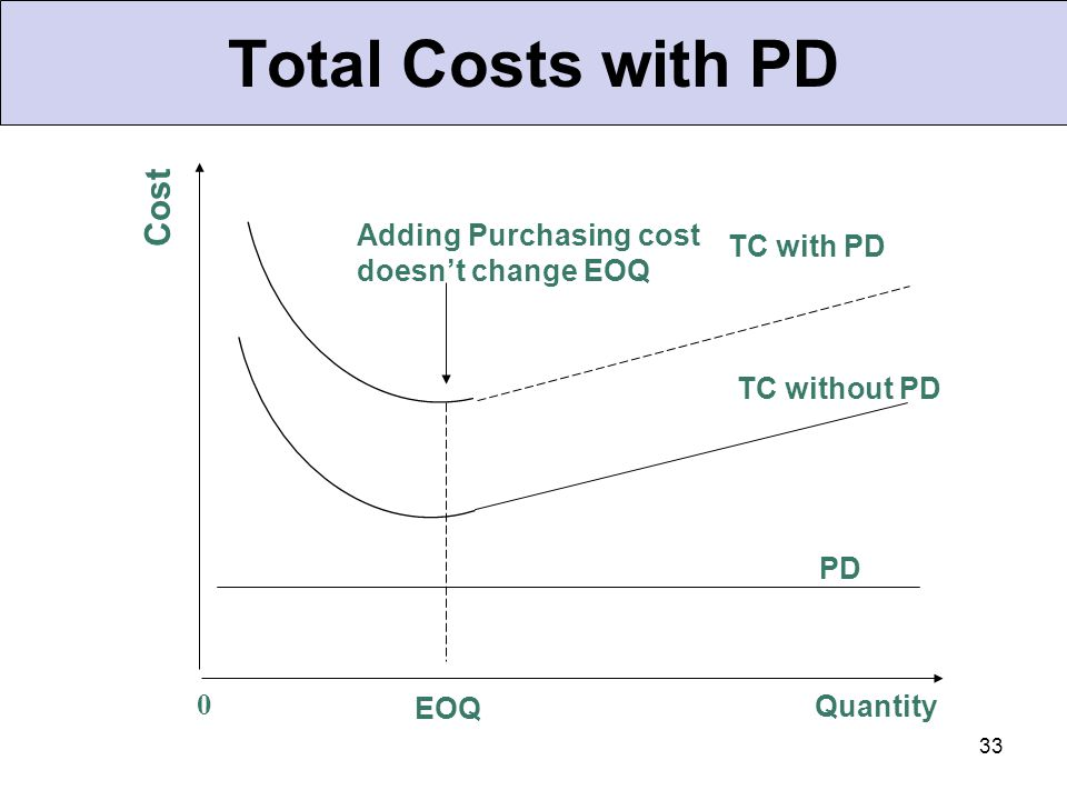 33 Total Costs with PD Cost EOQ TC with PD TC without PD PD 0 Quantity Adding Purchasing cost doesn't change EOQ