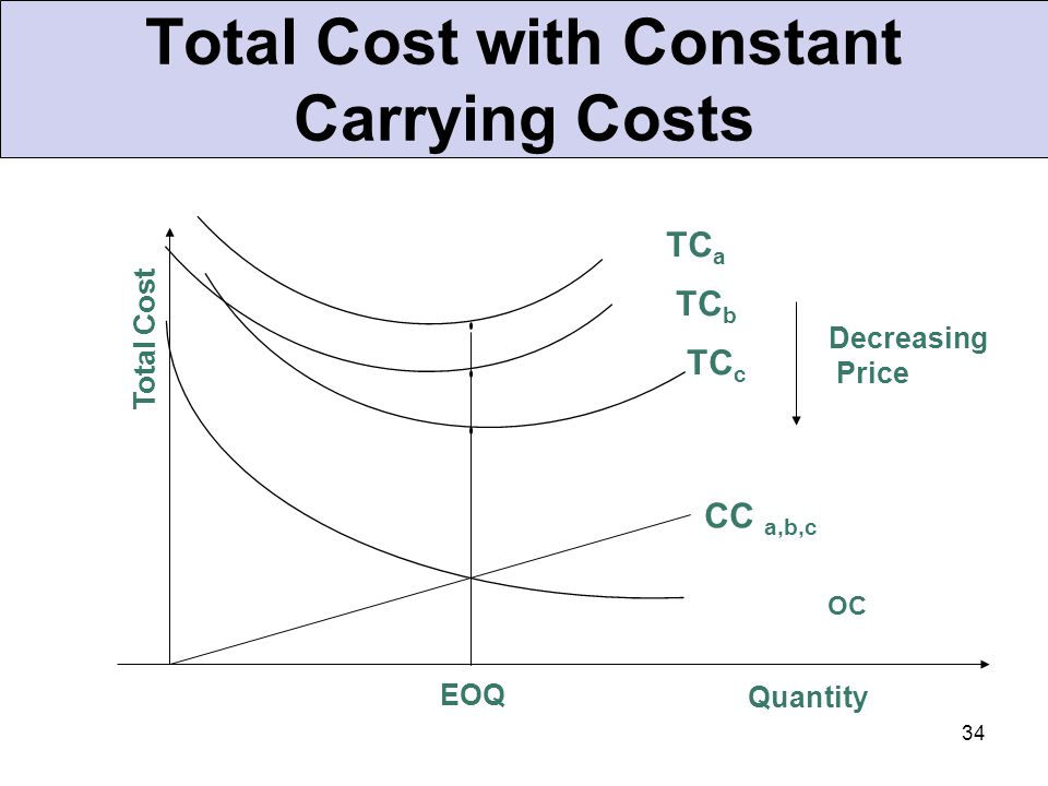 34 Total Cost with Constant Carrying Costs OC EOQ Quantity Total Cost TC a TC c TC b Decreasing Price CC a,b,c