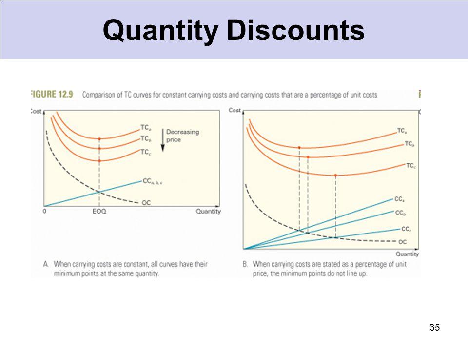 35 Quantity Discounts