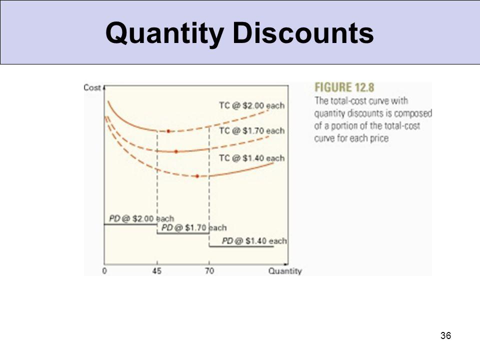 36 Quantity Discounts