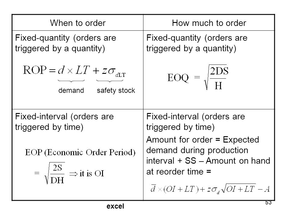 53 When to orderHow much to order Fixed-quantity (orders are triggered by a quantity) Fixed-interval (orders are triggered by time) Amount for order =