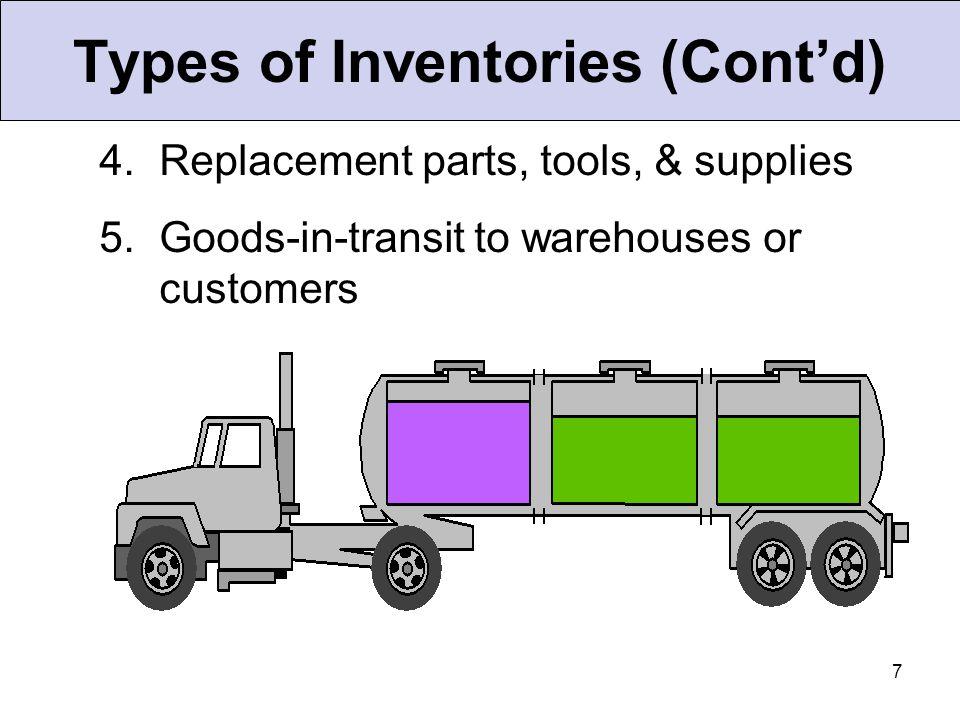 18 Independent Demand Items A B(4) C(2) D(2)E(1) D(3) F(2) Dependent Demand Items Inventory Models