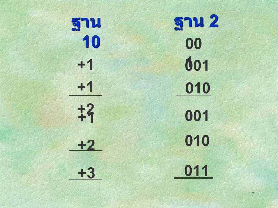 17 ฐาน 10 +1 +2 +1 +2 +3 ฐาน 2 00 1 011 010 001