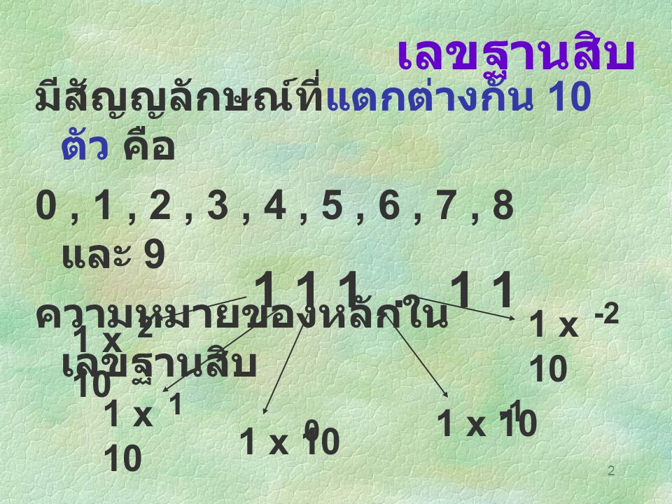 2 เลขฐานสิบ มีสัญญลักษณ์ที่แตกต่างกัน 10 ตัว คือ 0, 1, 2, 3, 4, 5, 6, 7, 8 และ 9 ความหมายของหลักใน เลขฐานสิบ 1 1 1. 1 1 1 x 10 -2 1 0 2