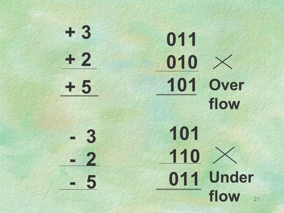 21 + 3 + 2 + 5 101 110 011 010 101 - 3 - 2 - 5 Over flow Under flow
