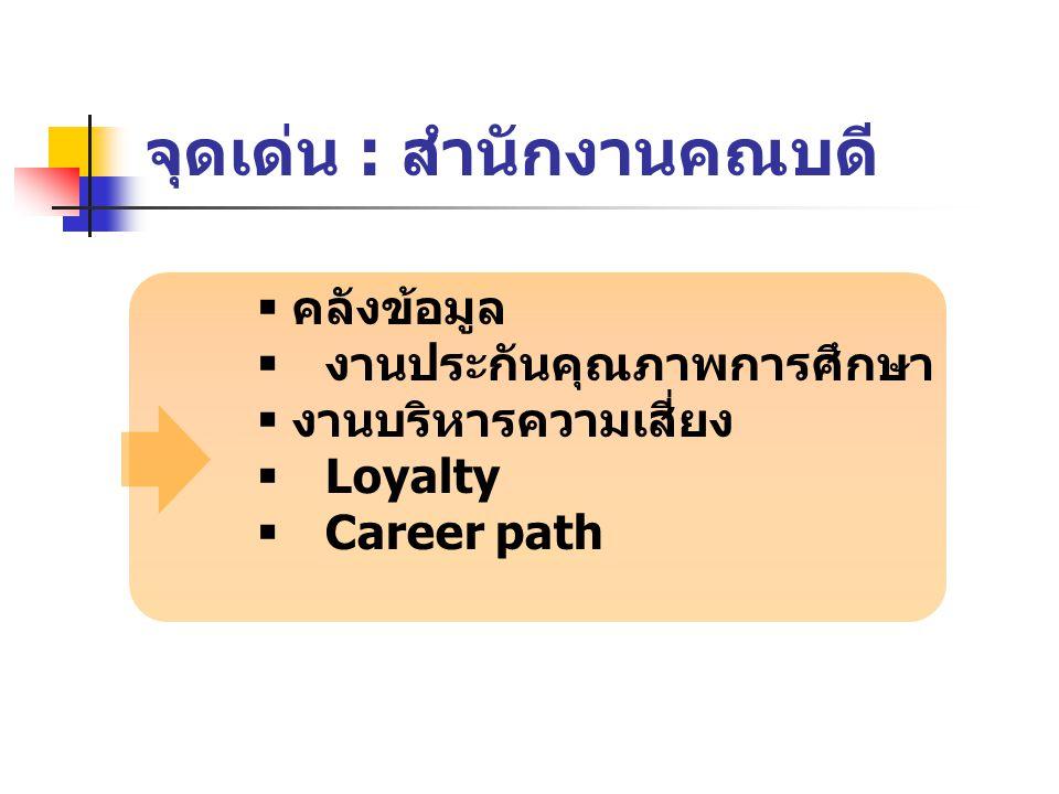 จุดเด่น : สำนักงานคณบดี  คลังข้อมูล  งานประกันคุณภาพการศึกษา  งานบริหารความเสี่ยง  Loyalty  Career path