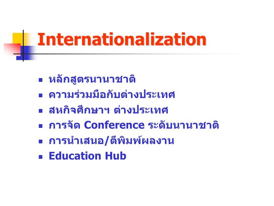 Internationalization หลักสูตรนานาชาติ ความร่วมมือกับต่างประเทศ สหกิจศึกษาฯ ต่างประเทศ การจัด Conference ระดับนานาชาติ การนำเสนอ/ตีพิมพ์ผลงาน Education