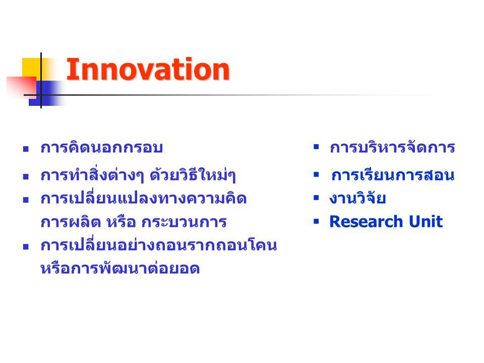 Innovation การคิดนอกกรอบ  การบริหารจัดการ การทำสิ่งต่างๆ ด้วยวิธีใหม่ๆ  การเรียนการสอน การเปลี่ยนแปลงทางความคิด  งานวิจัย การผลิต หรือ กระบวนการ 