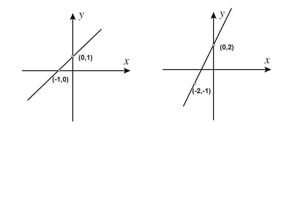 (0,1) (-1,0) (-2,-1) (0,2)