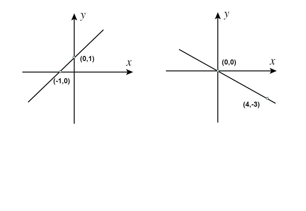 (0,1) (-1,0) (4,-3) (0,0)