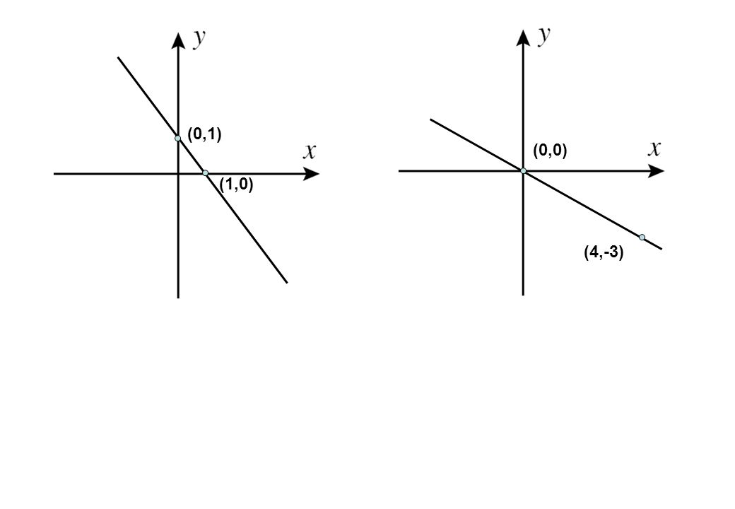(0,1) (1,0) (4,-3) (0,0)