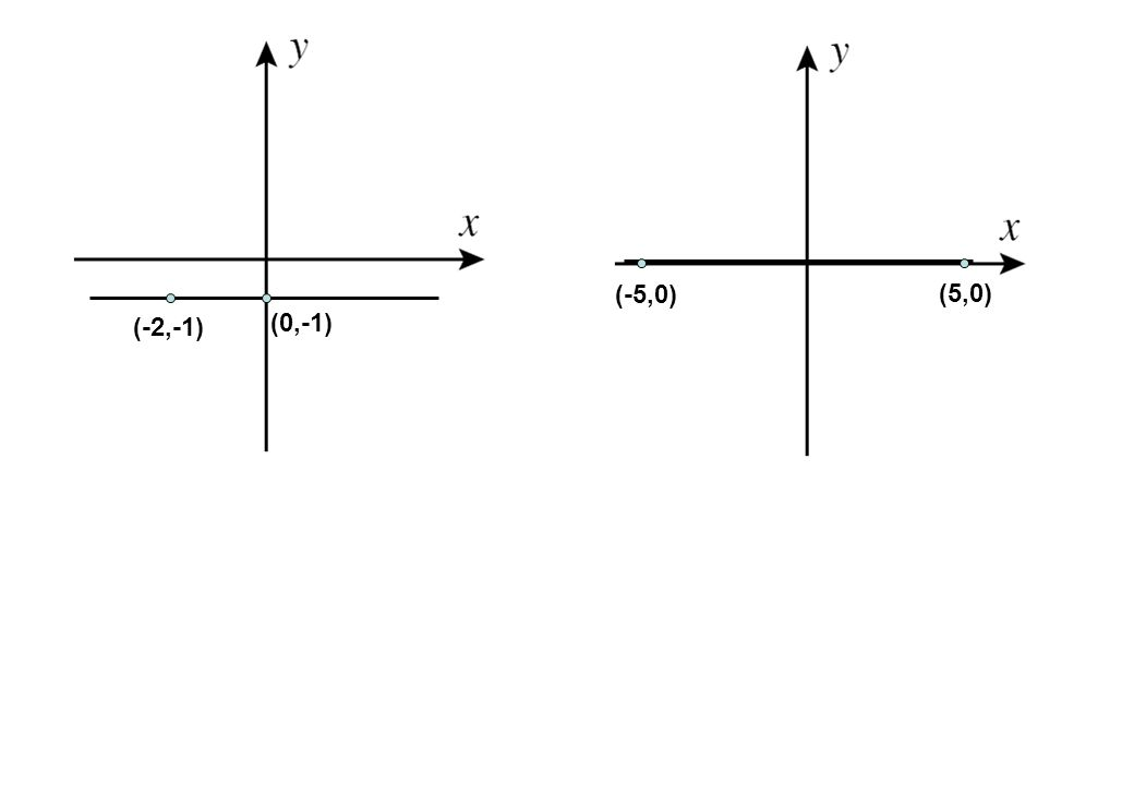 (5,0) (-5,0) (0,-1) (-2,-1)