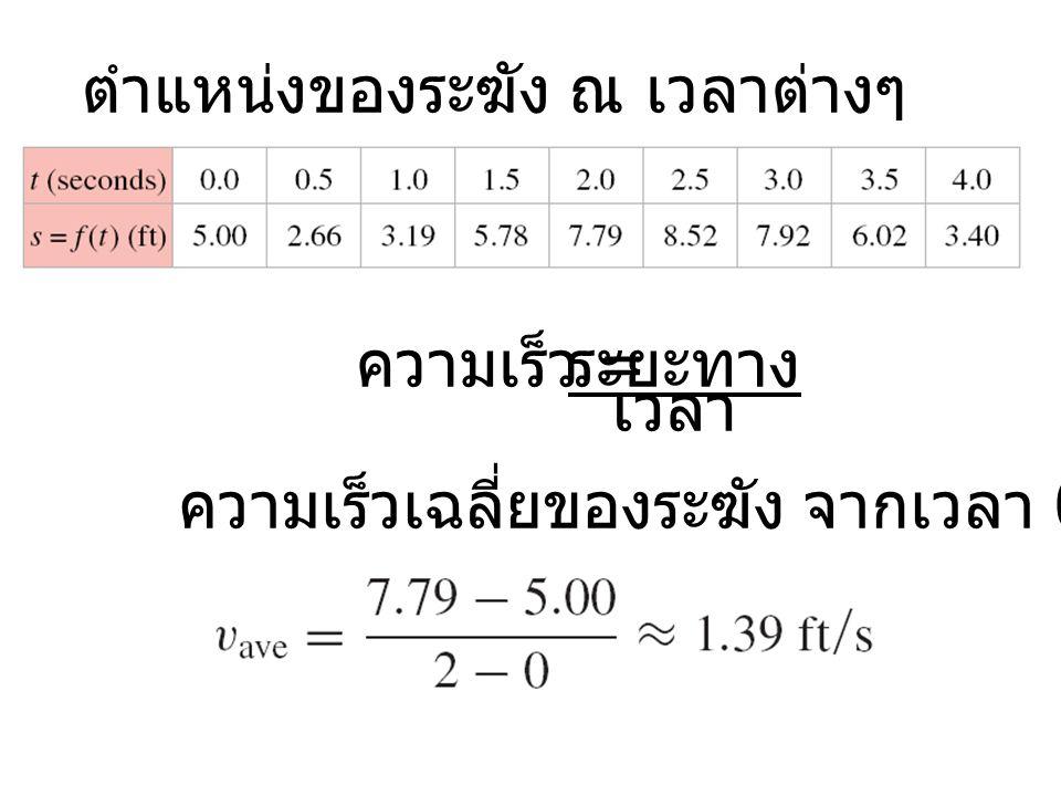 ความเร็ว = ระยะทาง เวลา ตำแหน่งของระฆัง ณ เวลาต่างๆ ความเร็วเฉลี่ยของระฆัง จากเวลา 0-2 วินาที